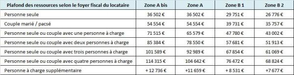 Dispositif Duflot : plafond des ressources du locataire
